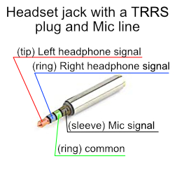 Headset jack with a TRRS plug and Mic line